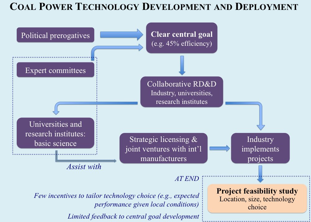 Coal power technology development and deployment