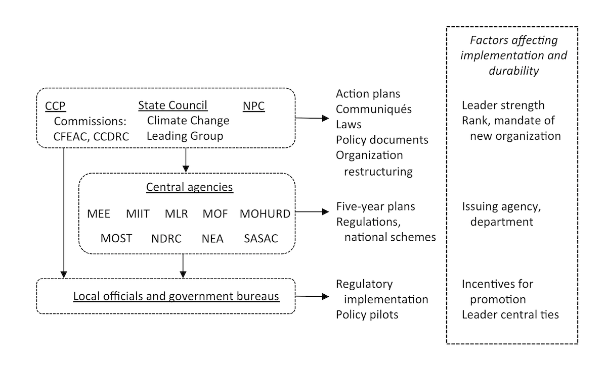 Figure 2: Organizations, major policy levers, and factors affecting the implementation and durability of climate policy in China